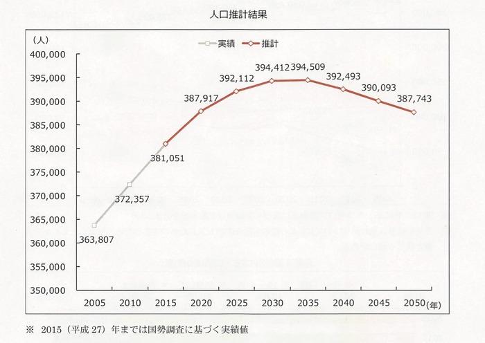 20190402_岡崎市の人口推計
