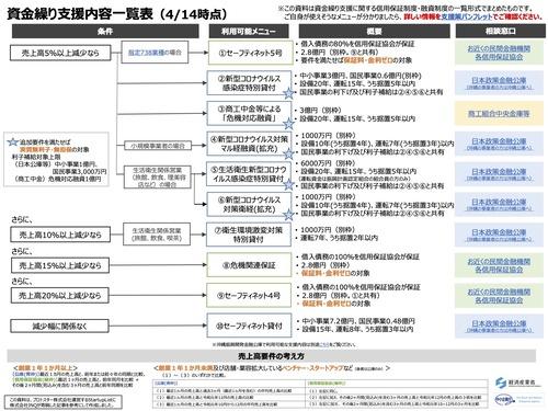 資金繰り支援内容一覧表(4:14) 経済産業省