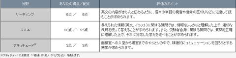 英検三級面接詳細結果