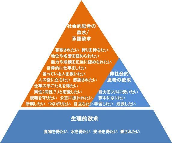 欲求段階説正田バージョン201510
