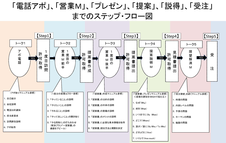 営業学習塾by_officetakagi(営業の達人)のブログ                takagi