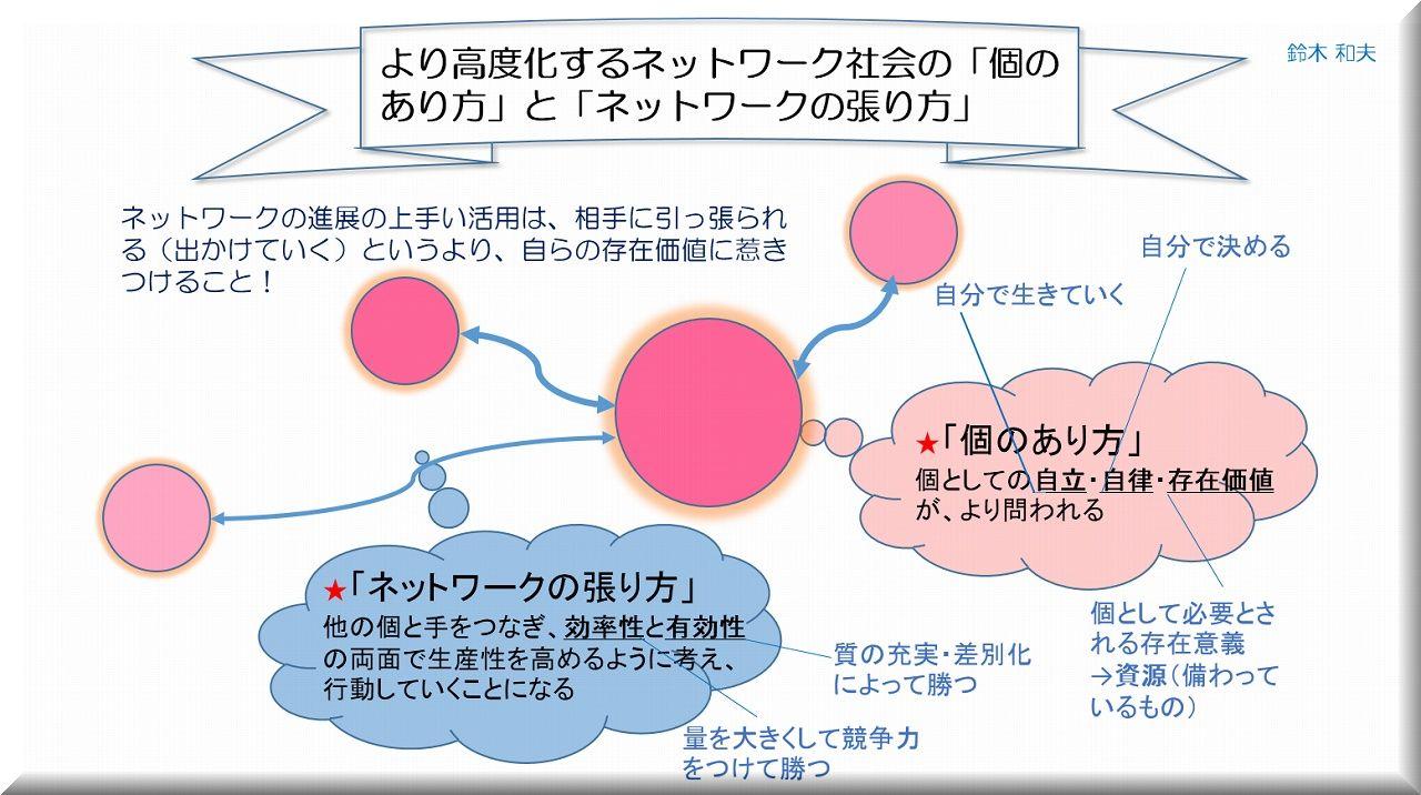 s-より高度化するネットワーク社会(PC作成)