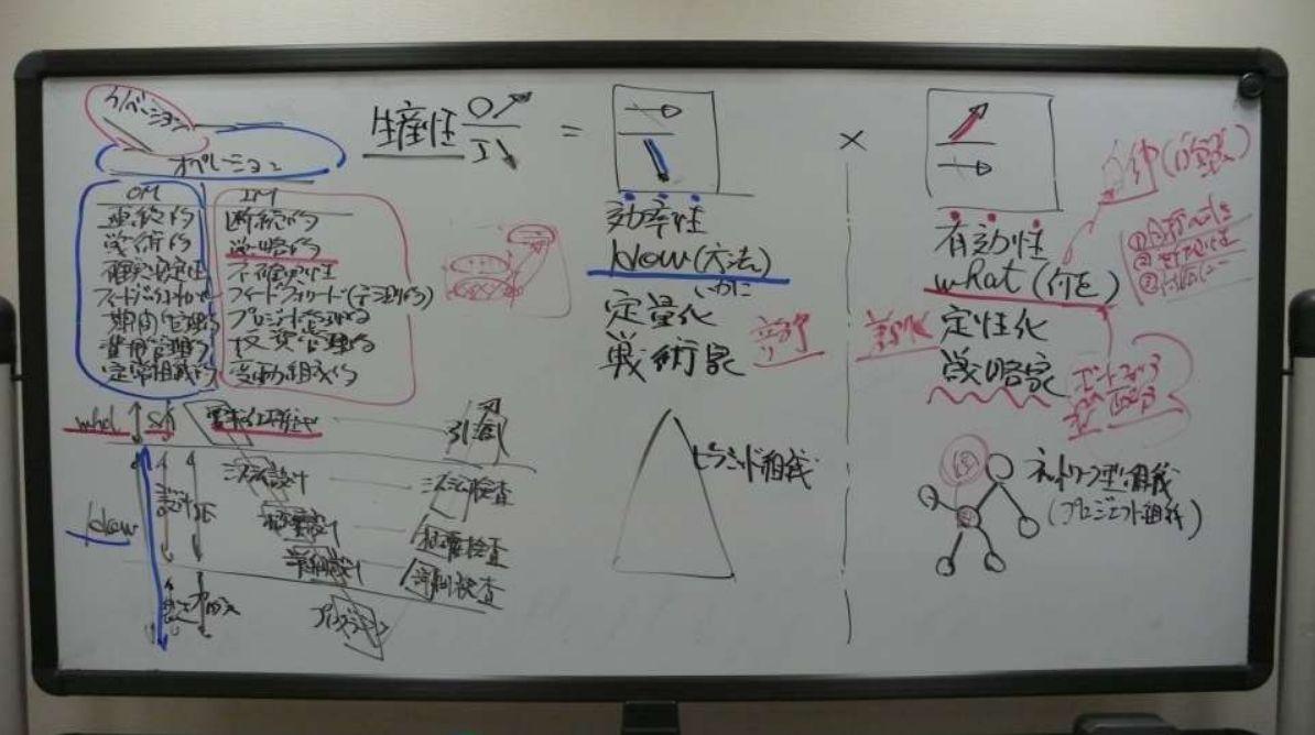 生産性(特に有効性)・イノベーション・要求仕様定義