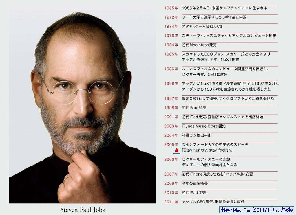 出典;Mac Fan(2011.11)より