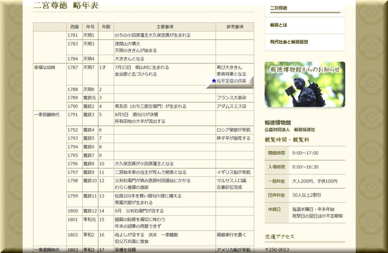 二宮尊徳 略年表(報徳博物館)
