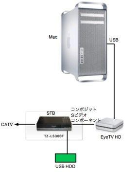 EYETVシステム