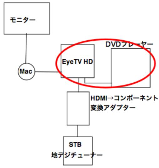 EYETV接続