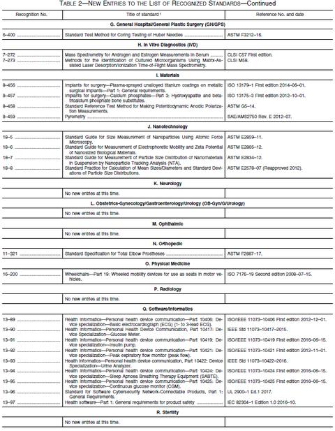 FDA,規格リスト新規20170821