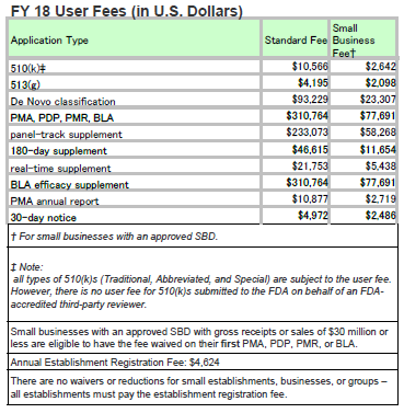 FDA FY User Fees