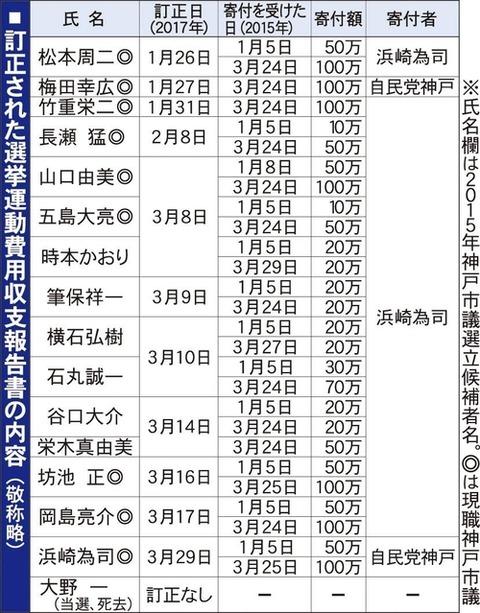 政務活動費自民党神戸