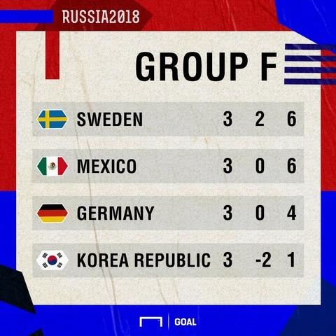 ドイツ負けた
