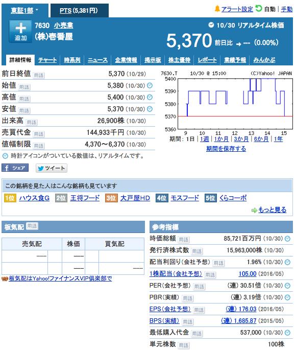 coco 壱番屋 株価