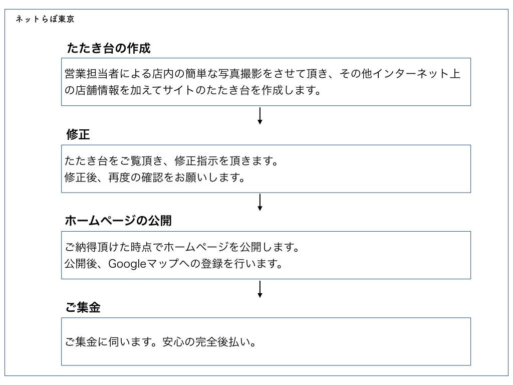 ネットらぼ東京:制作の流れ.001