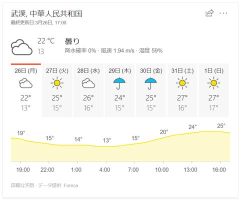武漢の天気