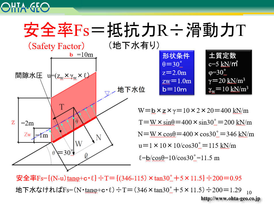 斜面安定解析は静定問題になったのに・・・ : ぼちぼちと2