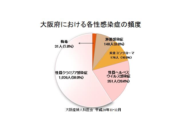大阪府における各性感染症の頻度