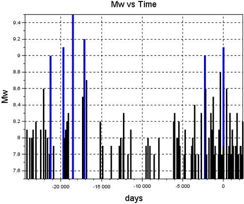 170912since1940Mw vs Time