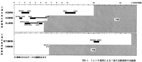 201011三浦過去地震無題