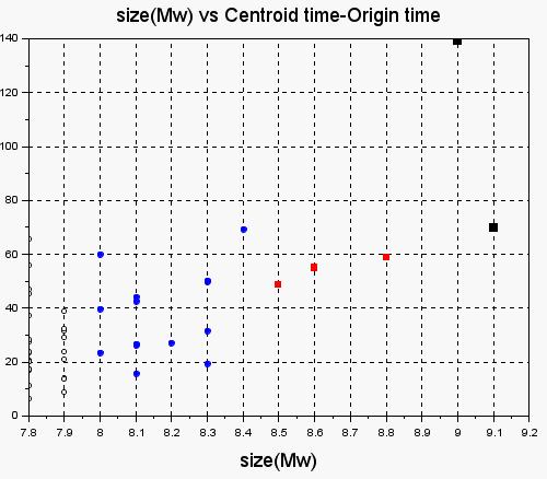Mw vs Ct-OtBig2000