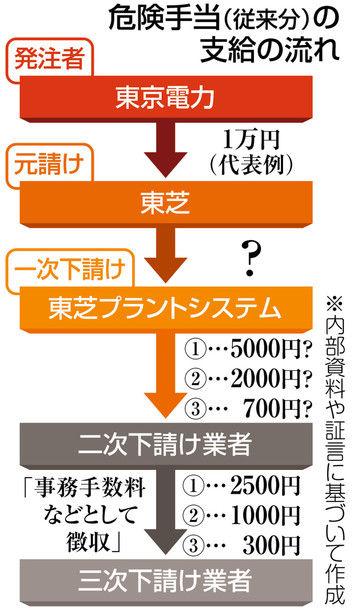 原発賃金1460001