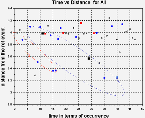 3Au-PaTimes vs Distance for All