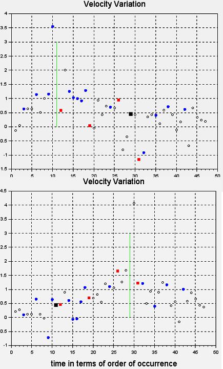 velocity-comparison