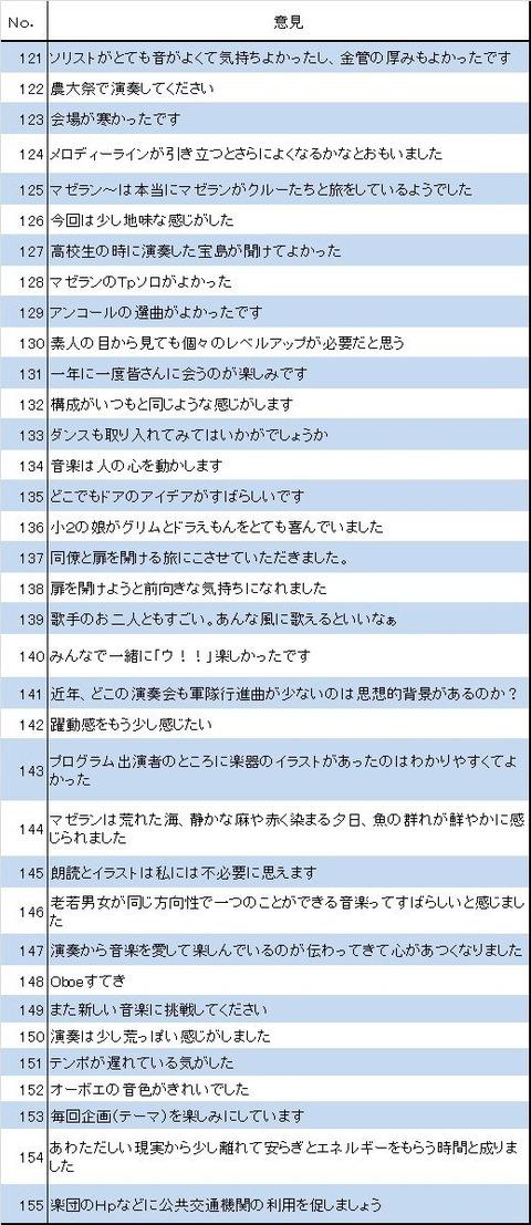 アンケート意見121〜155