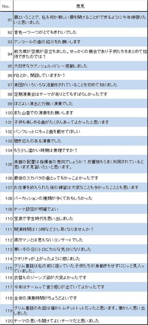 アンケート意見91〜120