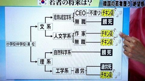 【悲報】韓国、国内が絶望的すぎて若者を日本に就職させ始める