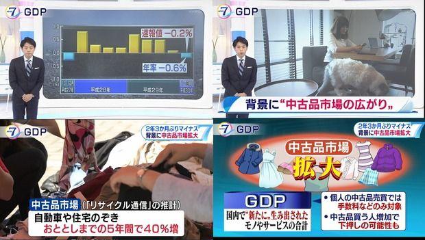 NHK「日本のGDPマイナス。メルカリなどの中古品市場拡大が原因か」