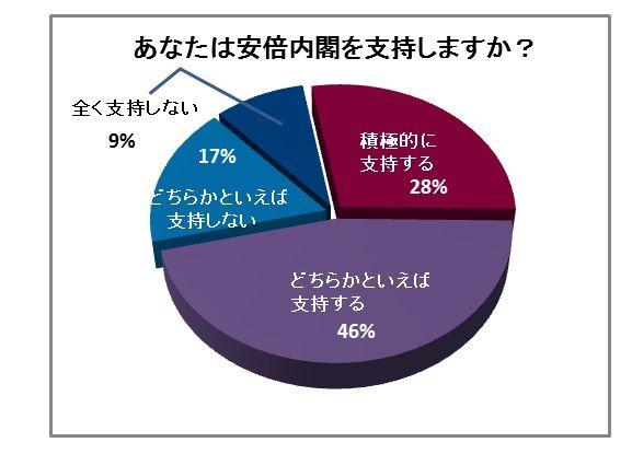 安倍内閣支持率調査 「支持する」74%