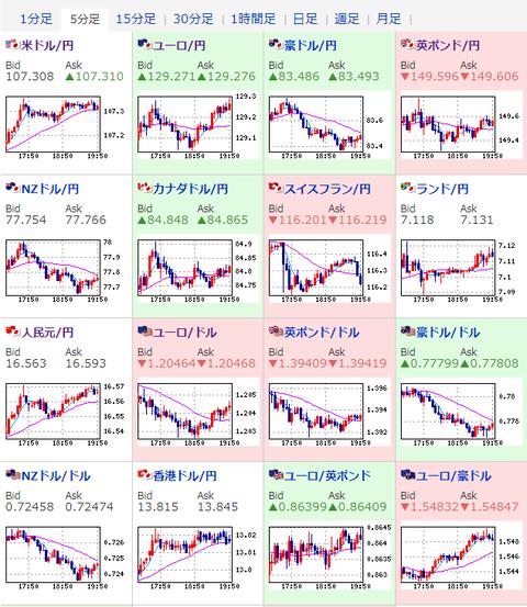 【為替相場】円安トレンド継続、欧州株はほぼ全面安、ダウ先も弱い