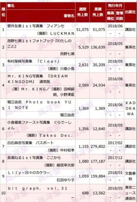 菅井友香、1st写真集が初週51,075の大ヒットwww