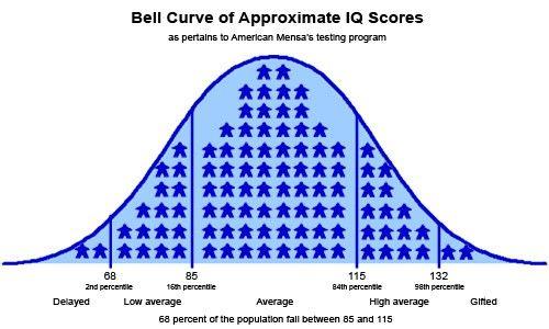 IQが20離れると会話が成立しないってスレでほとんどが高い側の目線で愚痴りだしてワロタwwww