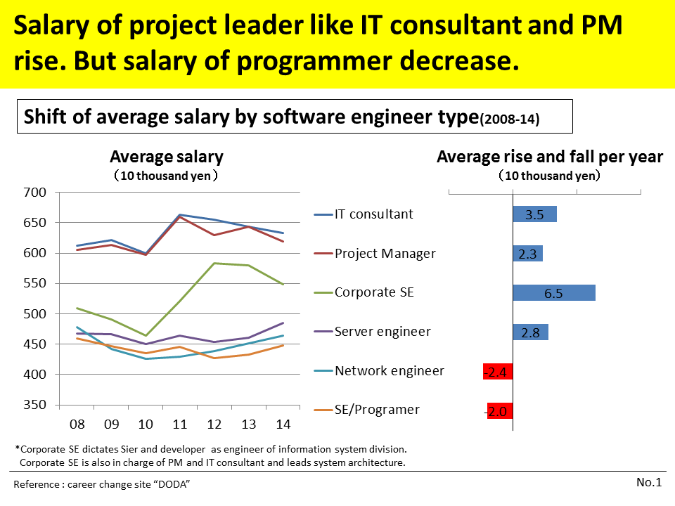 Japan have a shortage of software engineer? : IT・ビジネス