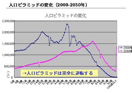 人口ピラミッドの変化