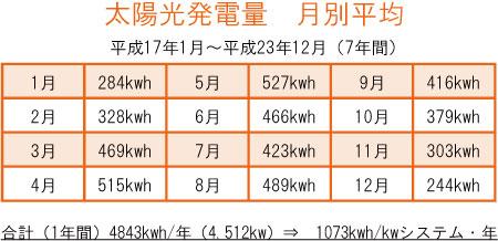 太陽光発電量 月別平均