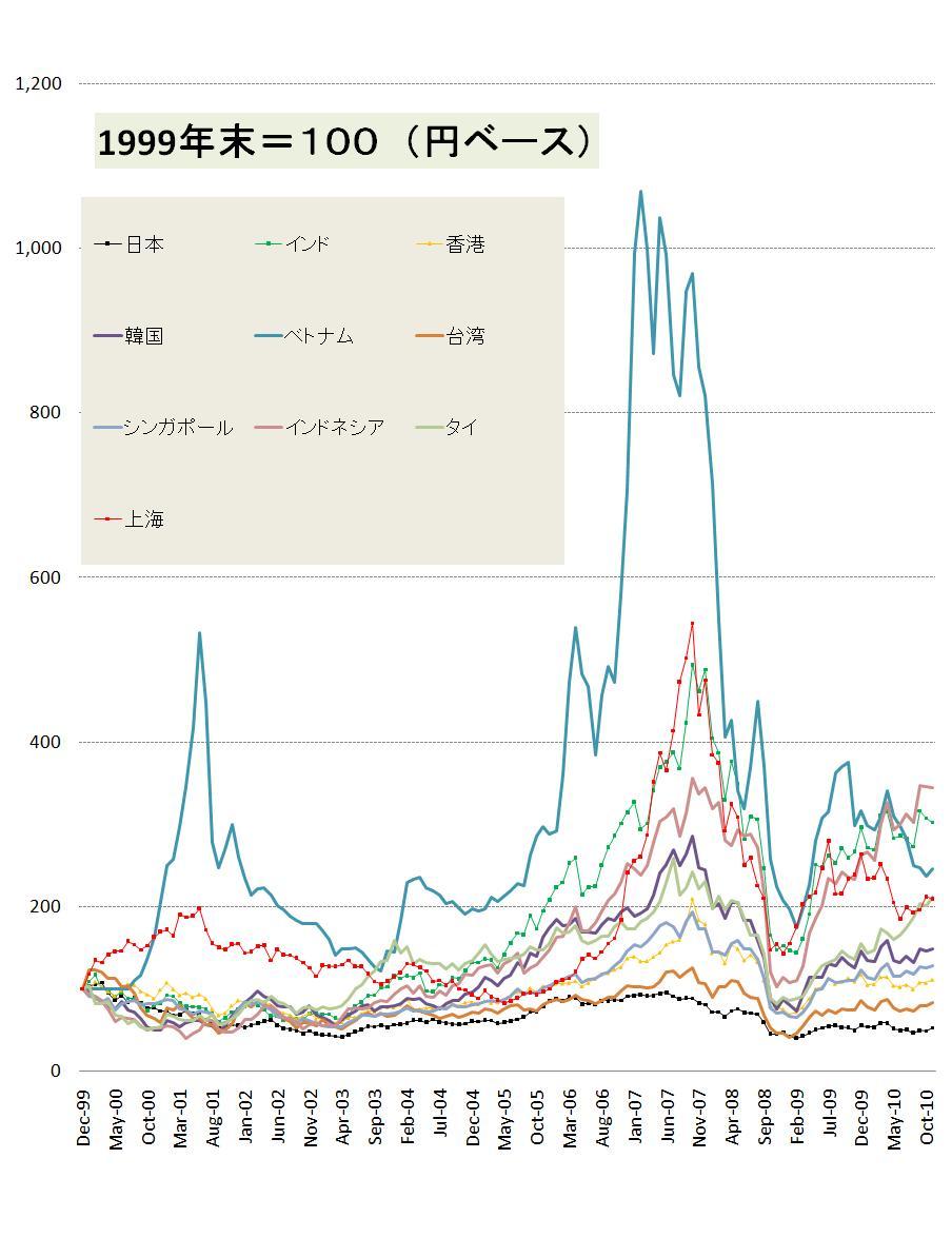 の 仮想 株価 通貨 チャート 世界
