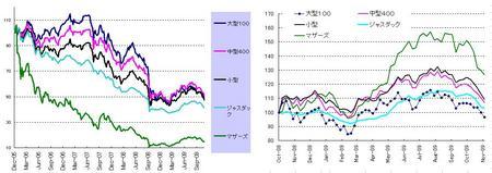 日本株_20091127