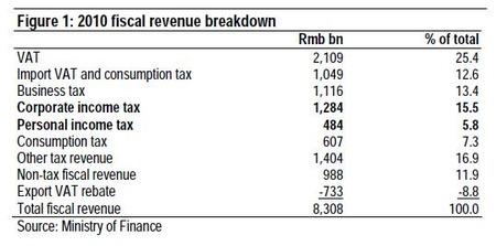 中国財政収支_20110218_1