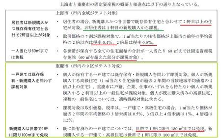 中国固定資産税_20110131