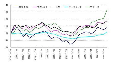 日本株_20090530