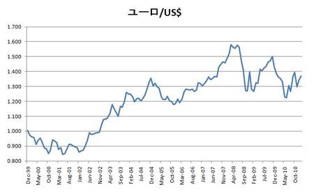 ユーロ・ドル_20110201