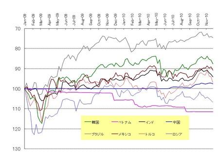 新興国通貨_20101127