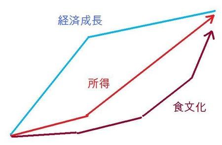 経済所得食文化_20110222