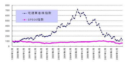 宅建業者指数_20090530