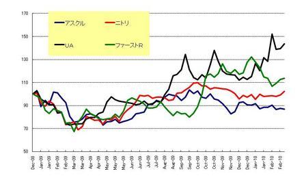 日本株_小売_20100226