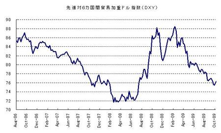 DXY_20091031