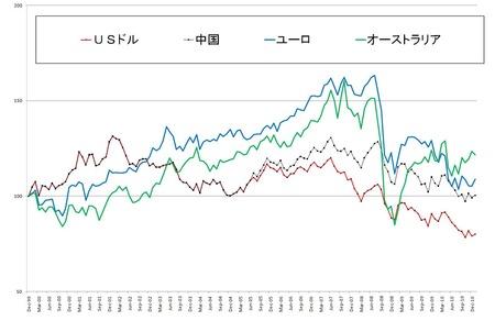 対円主要通貨_20110201