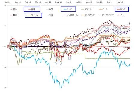 2010年の対ドル世界通貨_20101230